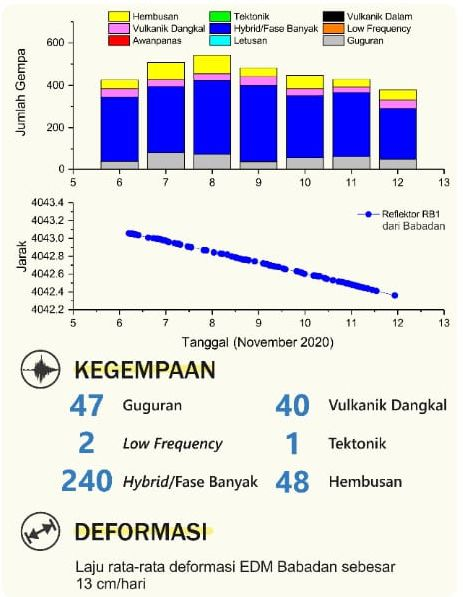 Merapi - seismicity and deformation as of 12.11.2020 - Doc. BPPTKG