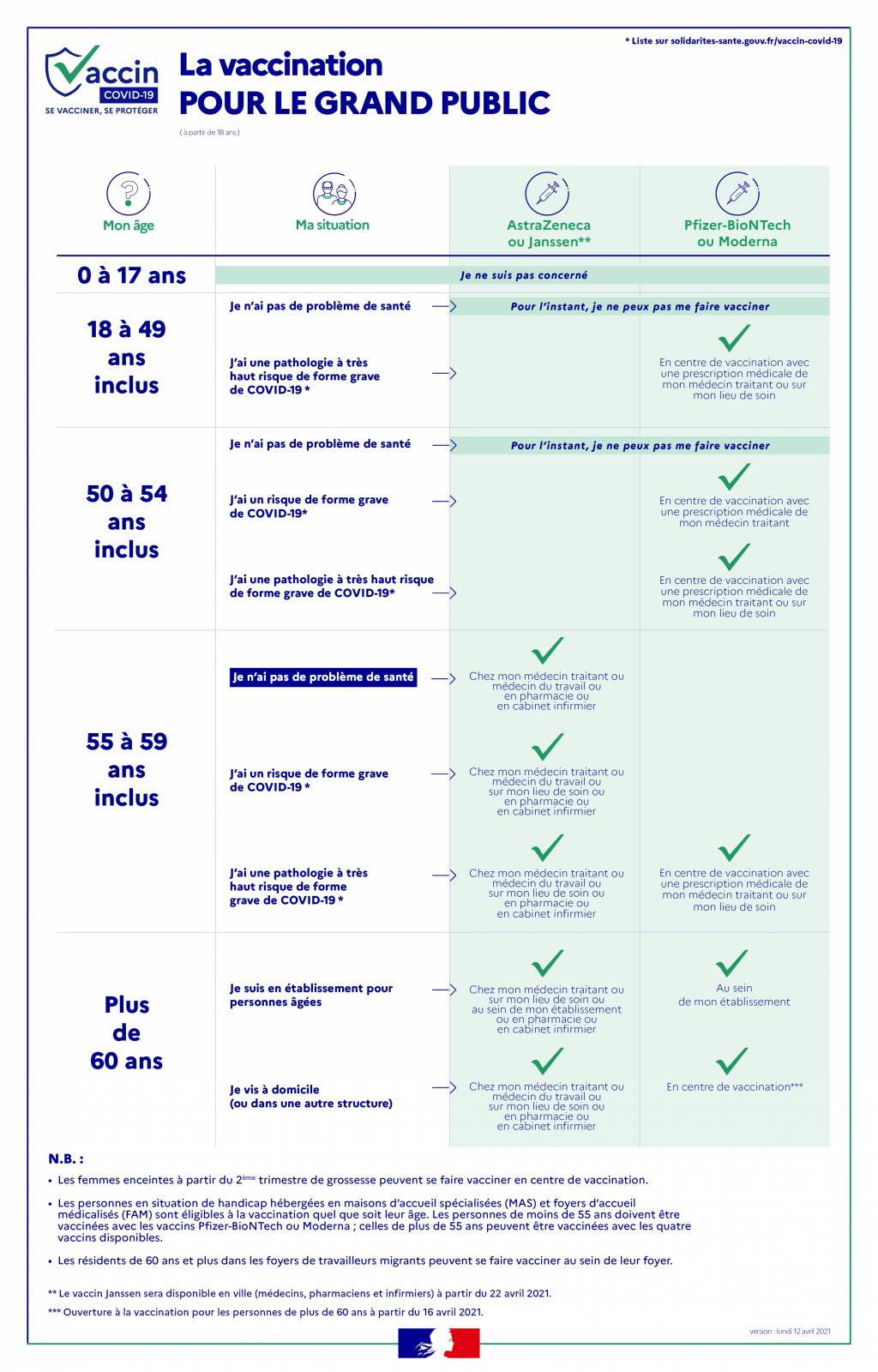 Covid 19 : Nouvelles recommandations vaccinales