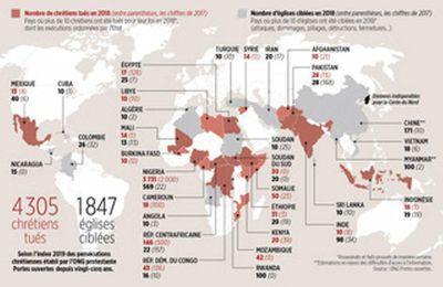 Les chrétiens sont de plus en plus persécutés dans le monde