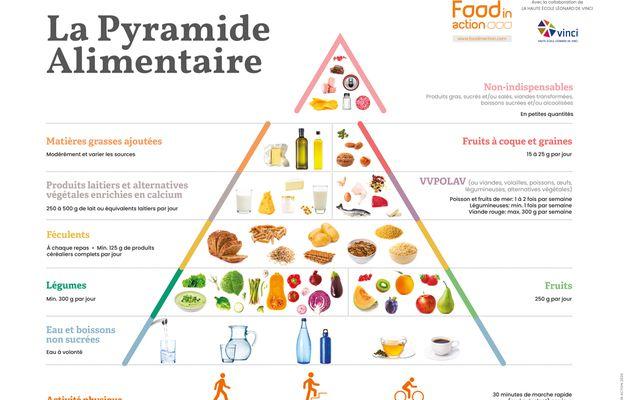 07.0.Découvrez la nouvelle Pyramide Alimentaire !!
