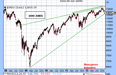 Dow Jones - Analyse graphique : une fin de tendance se dessine