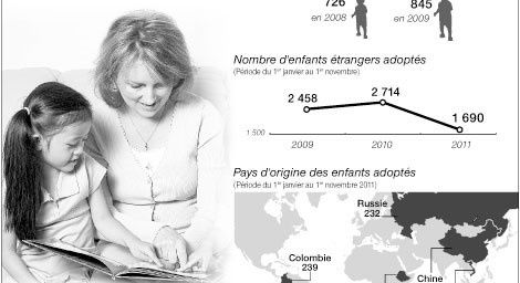 Baisse de l'adoption internationale (Source : ouest-france.fr)