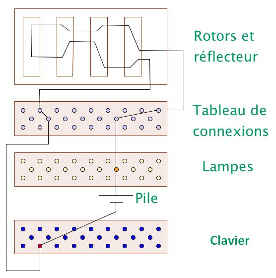 Schéma de fonctionnement l'Enigma