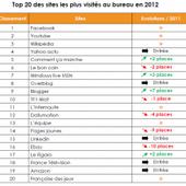 Les 20 sites les plus visités au bureau