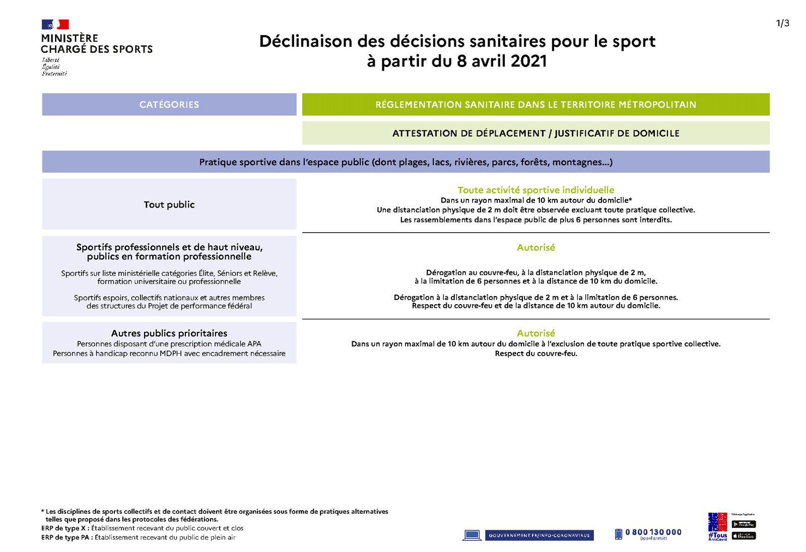Décisions sanitaires pour le sport à partir du 8 avril 2021