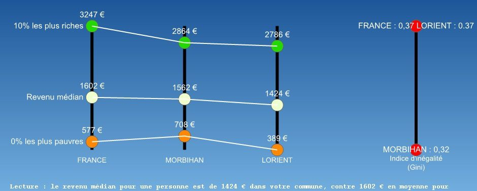 Ecarts de revenus 2010 dans les villes bretonnes, mesurés par le coefficient ou indice de Gini.