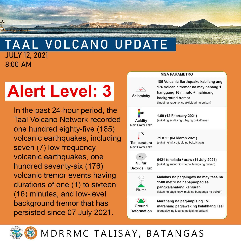 Taal - activity summary at 07.12.2021 / 08h - Mdrrmc Talisay Batangas