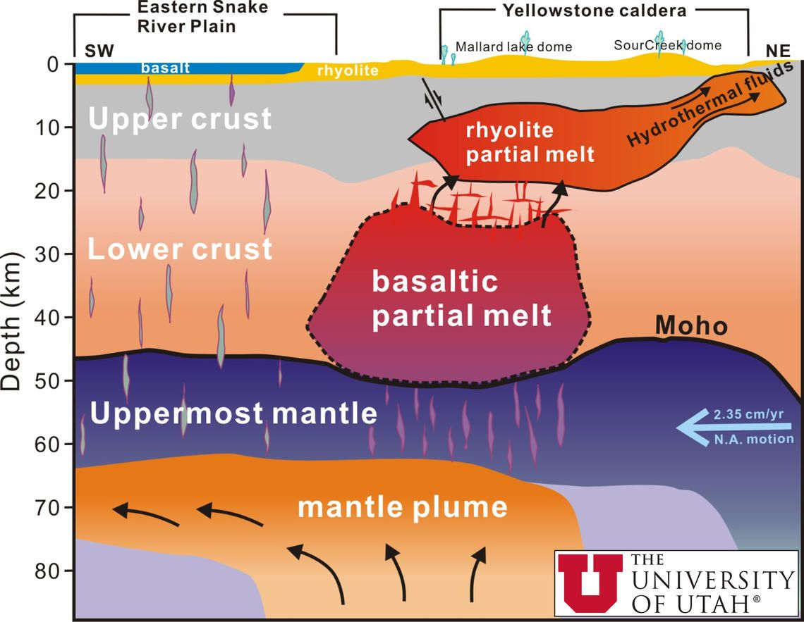 The cross section of Yellowstone below the surface, oriented schematically SW-NE, represents the rise of magma beneath the mantle as well as the heating and movement of mantle and crustal material. Credit Univ Utah. - one click to enlarge