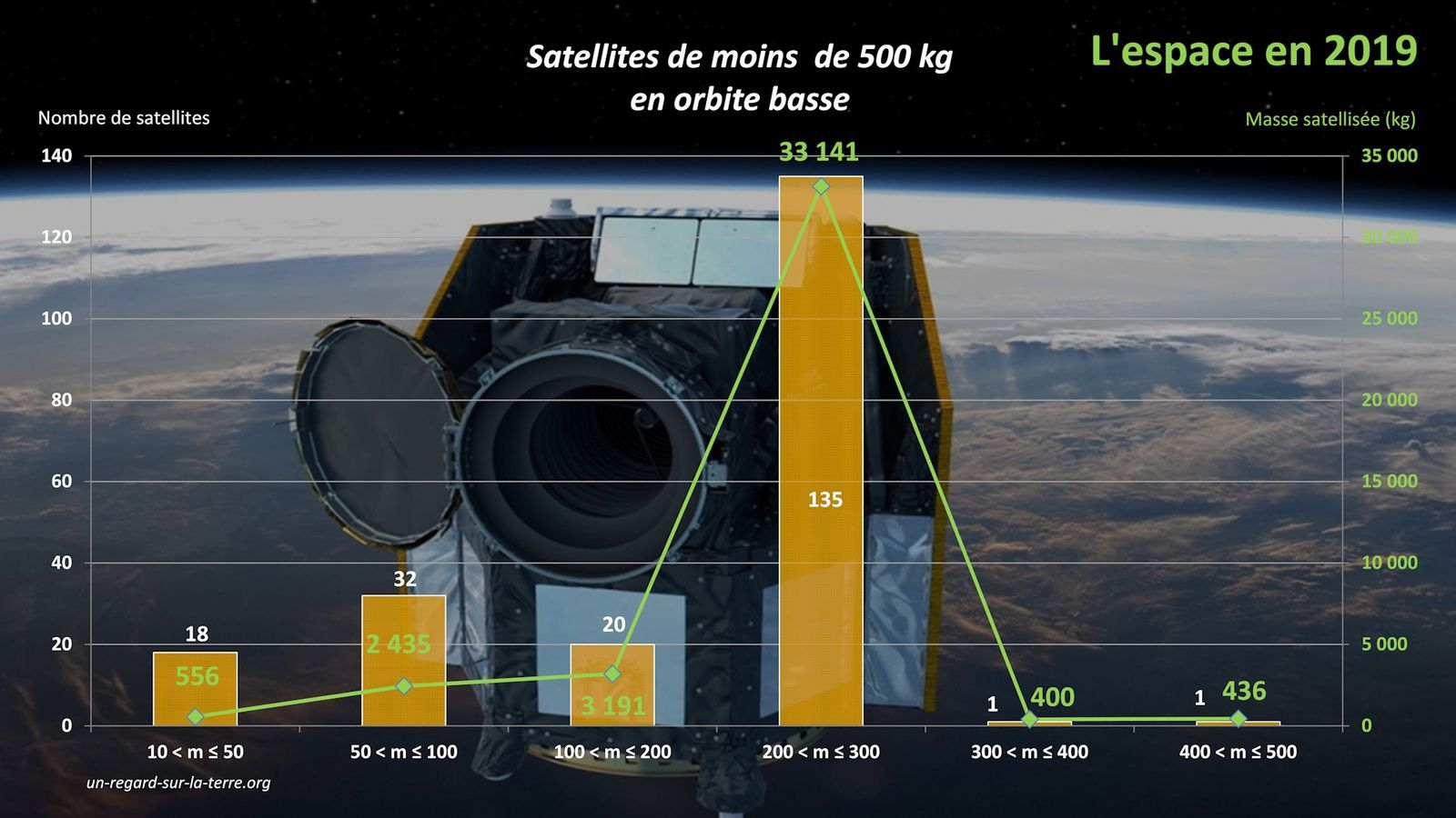Année spatiale 2019 - Bilan des satellites 2019 - Orbite basse - LEO - ISS - Low Earth Orbit - Nombre de satellites mis en orbite basse  - Masse satellisée par gamme de masse - Détails masses de 10 à 500 kg - Space year in review - 2019 in space