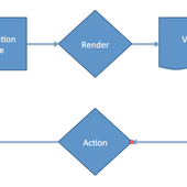 How Functional Reactive Programming (FRP) is Changing the Face of Web Development