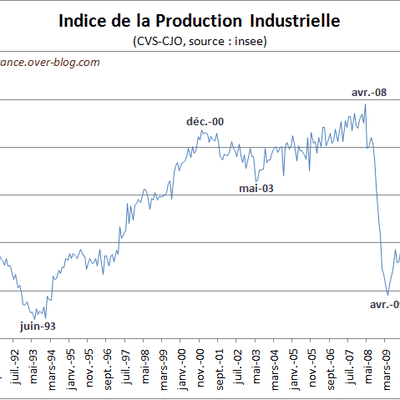 Production industrielle en mars 2011