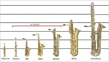 Les origines du saxophone