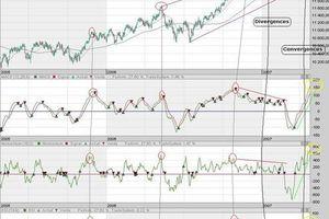Dow Jones - Analyse technique - 26.4.07 : record historique sur la résistance moyen terme