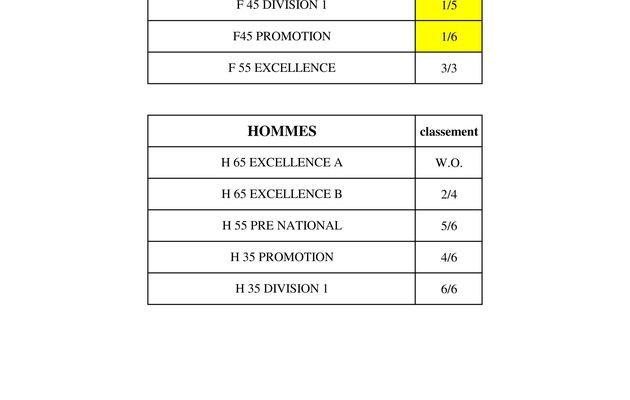 SYNTHESE CHAMPIONNAT D'HIVER
