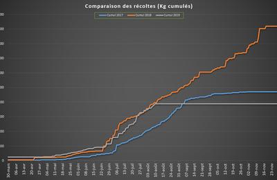 Comparaison des récoltes sur 3 ans au 10 aout 2019