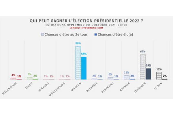 Hypermind – Présidentielle : Zemmour peut gagner
