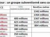 Les aides publiques aux entreprises privées, c'est 200 milliards d'euros !...