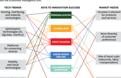 How Technology And Changing Business Models