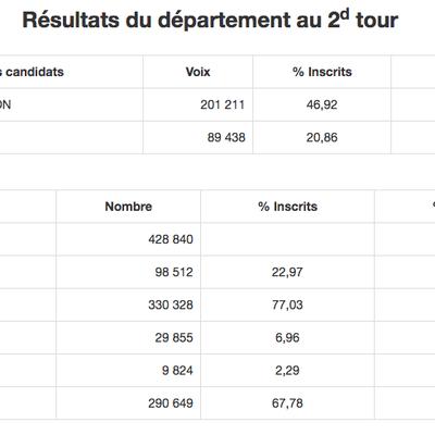 Présidentielles (2e tour) : la vague Macron à Rochecorbon