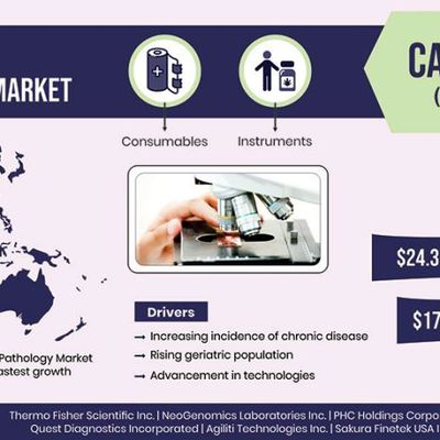 More than $24 Billion Revenue Expected in Global Anatomic Pathology Industry in 2024
