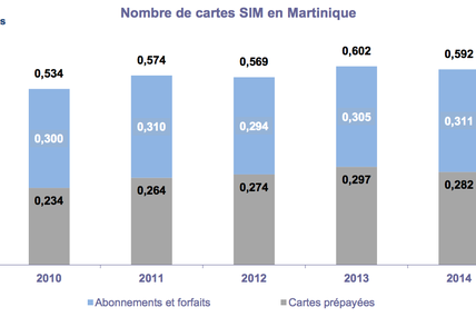 Nombre de cartes SIM en Martinique [2014]