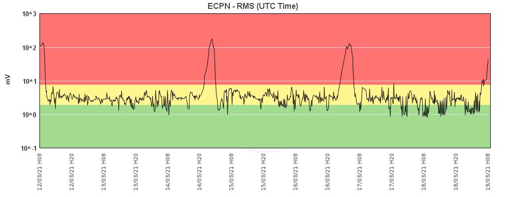 Etna - trémor on 19.03.2021 / 08h - Doc. INGV OE