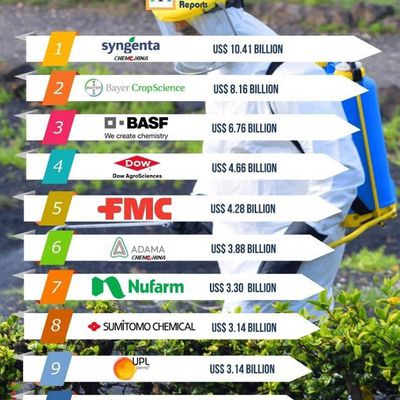 World's top 10 Agrochemical companies