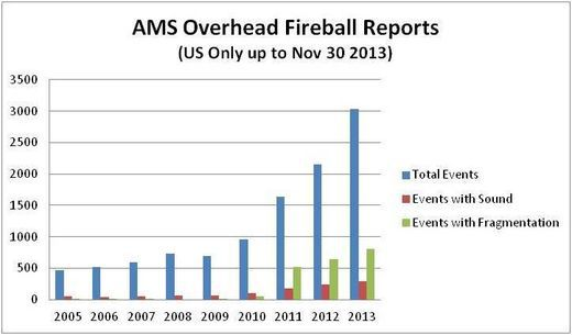AMS Overhead Fireball reports US only up to Nov 30 2013