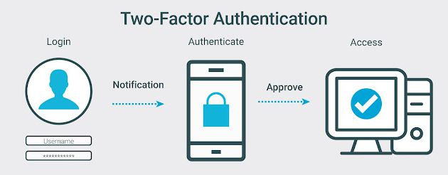 Some Best Two-Factor Authenticator Apps for Android