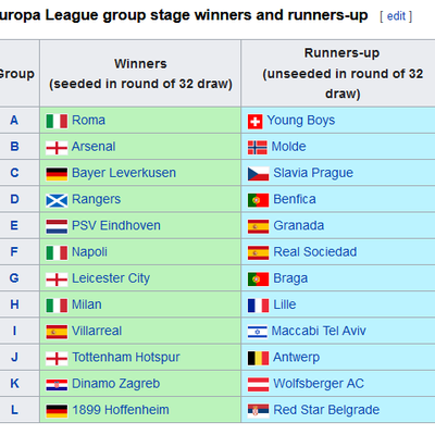 UEFA EUropa League 2020-2021 Round of 32 complete