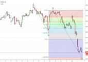 RT @fr_tradingview: $CAC40 - Une correction...