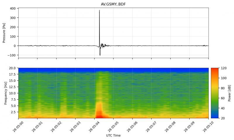 Infrasound signal from the Great Sitkin eruption on May 25, 2021. The top graph is the infrasound wave (low frequency sound) recorded on the GSMY station, approximately 6 kilometers from the vent. The eruption produced a single, loud explosion at ~ 05:04 UTC. The bottom graph is the spectrogram, showing the frequency content of infrasound over time - Doc. AVO