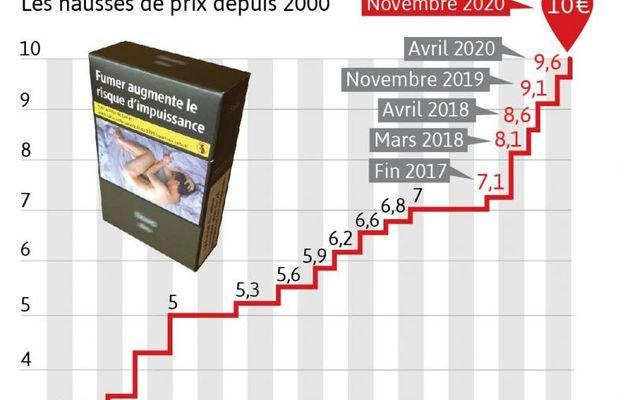 Le 1er mars, coup de tabac sur le prix des cigarettes