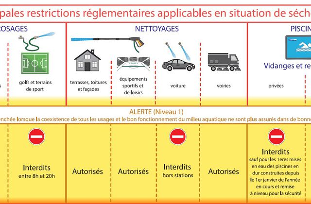 Restrictions d'eau...
