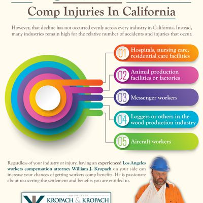 The Top 5 Industries For Workers Comp Injuries In California