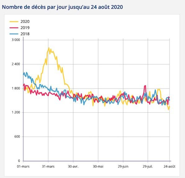 Nombre de morts, source INSEE : https://www.insee.fr/fr/statistiques/4487861?sommaire=4487854