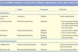 Quelles sont les anticipations d'inflation ?