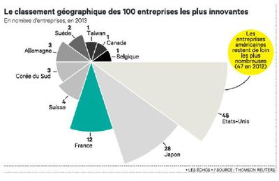 France is a great place for R&D - Be leader attitude