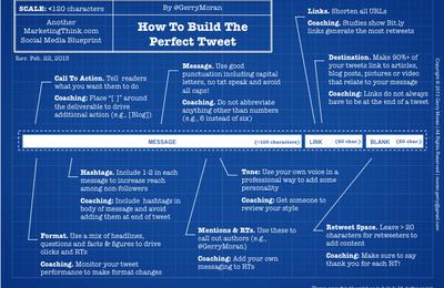 Infographie : Construire le tweet parfait #CM