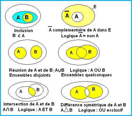 POST BAC - Notions d'INCLUSION / de COMPLEMENTARITé / de REUNION / de LOGIQUE / d'INTERSECTION / et de DIFFERENCE SYMETRIQUE