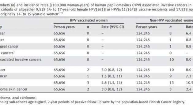 Le vaccin anti-HPV prévient le cancer, en dépit des doutes, incertitudes et de la peur des antivaccins