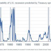 Warning ! La probabilité d'une récession US à 12 mois n'est plus de 33% mais s'envole à près de 40% !