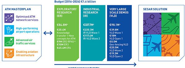 How SESAR 2020 plans to deliver next-wave of ATM solutions