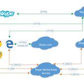 Skype arrive dans Edge, sans plugin - OOKAWA Corp.