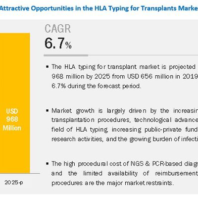 HLA Typing For Transplant Market To Reach USD 46.8 Billion By 2025 – Increasing Demand For Organ Donation