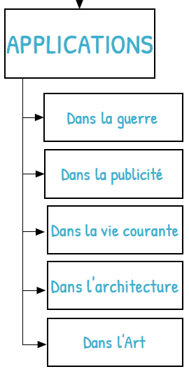 sommaire Applications