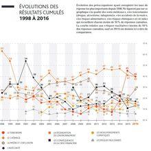 Perception par les Français des risques et de la sécurité: Terrorisme en tête pour 2016 ! [ IRSN ]