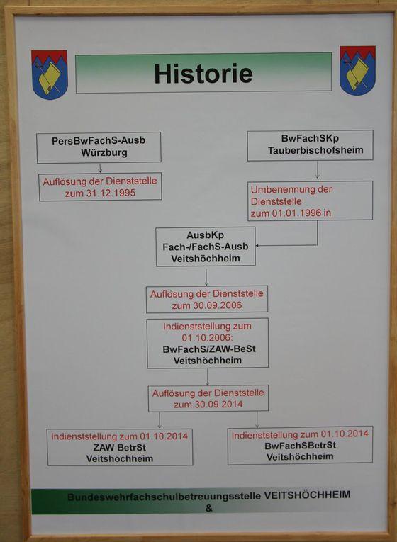 Die Ausstellung am Rande des Festsaal dokumentiert die wechselvolle Geschichte der Kaserne, die inden 50 Jahren ihres Bestehens zur Heimat der 12. Panzerdivision, der Panzerbrigade 36, der Division Luftbewegliche Operationen, der Division Süd und seit Jahresbeginn der 10. Panzerdivision wurde.