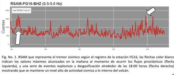Fuego - RSAM / seismic tremor; the white arrows indicate the max. reached for the left one during pyroclastic flows, and for the right one, during a series of explosions and degassing around 6 p.m. - Doc. Insivumeh