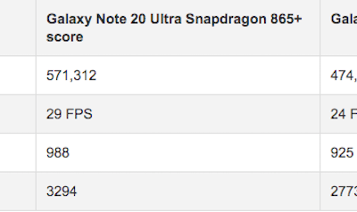 So sánh Note 20 Ultra chip Snapdragon 865+ với  Exynos 990